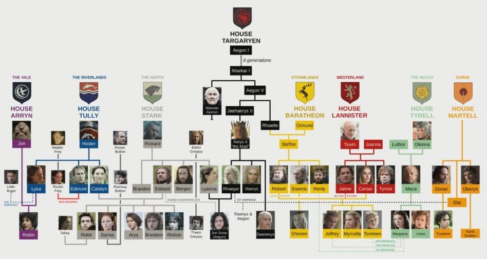 Game Of Thrones Family Tree Sheds Light On The Story Development