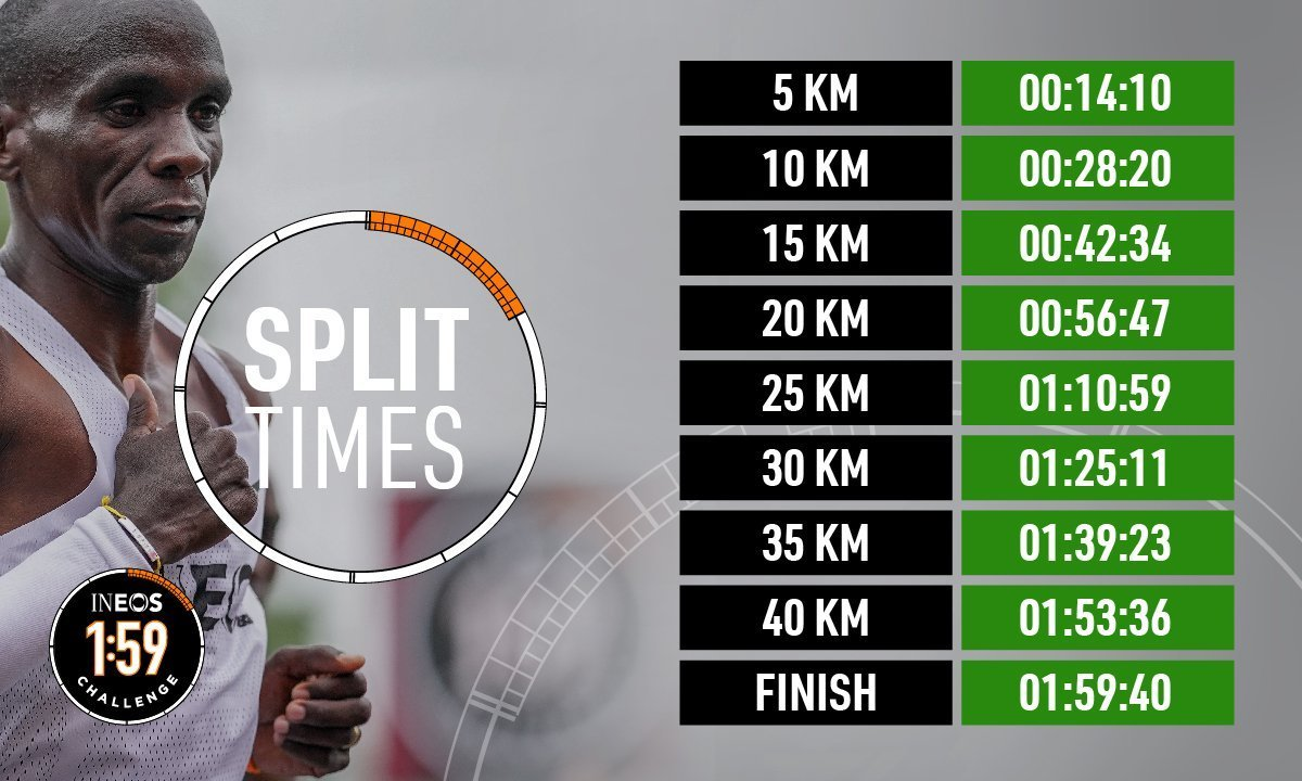 Record times for fastest marathons run | Source: Twitter / INEOS