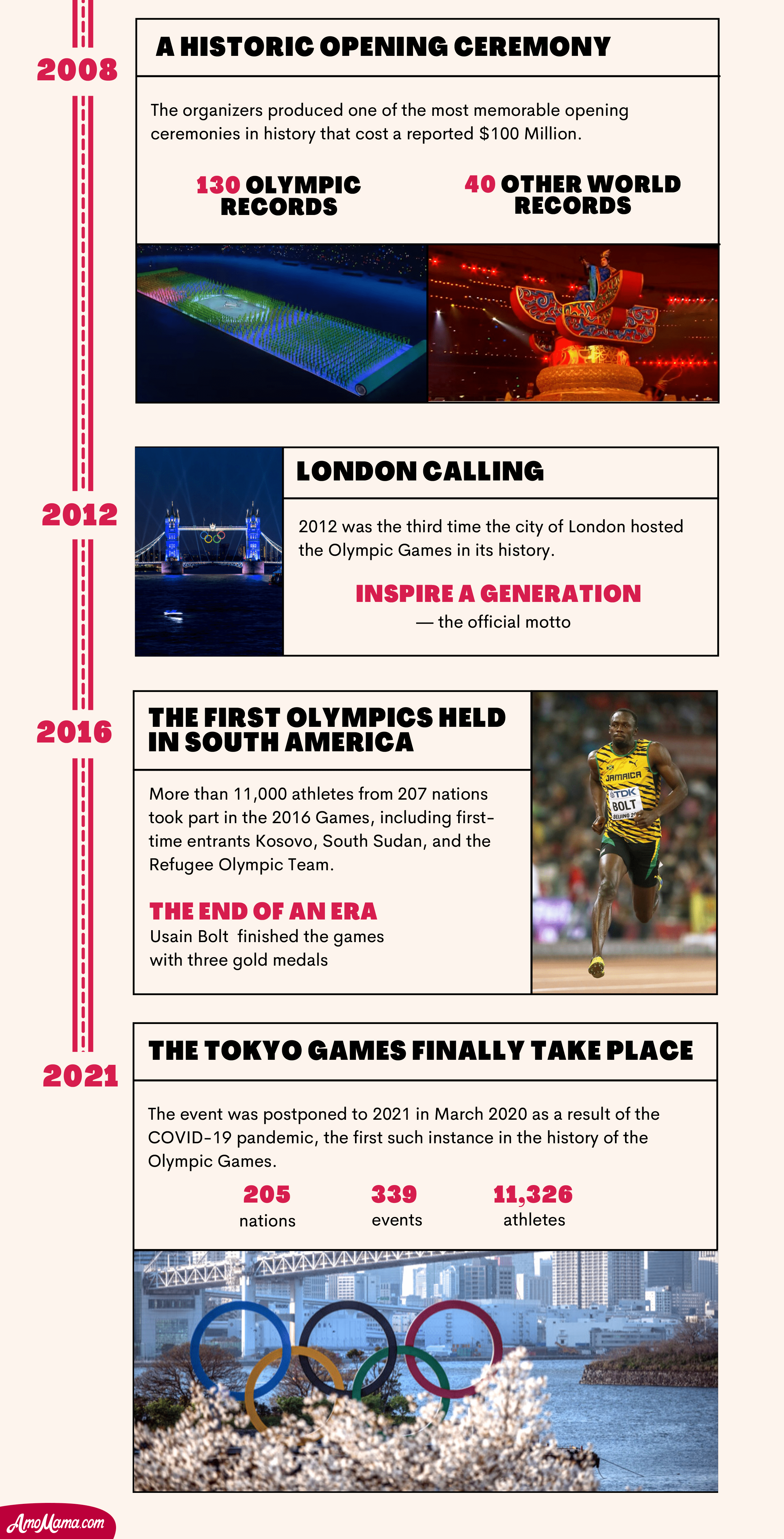 Infographic Showing the Timeline of The Olympic Games   Source: AmoMama