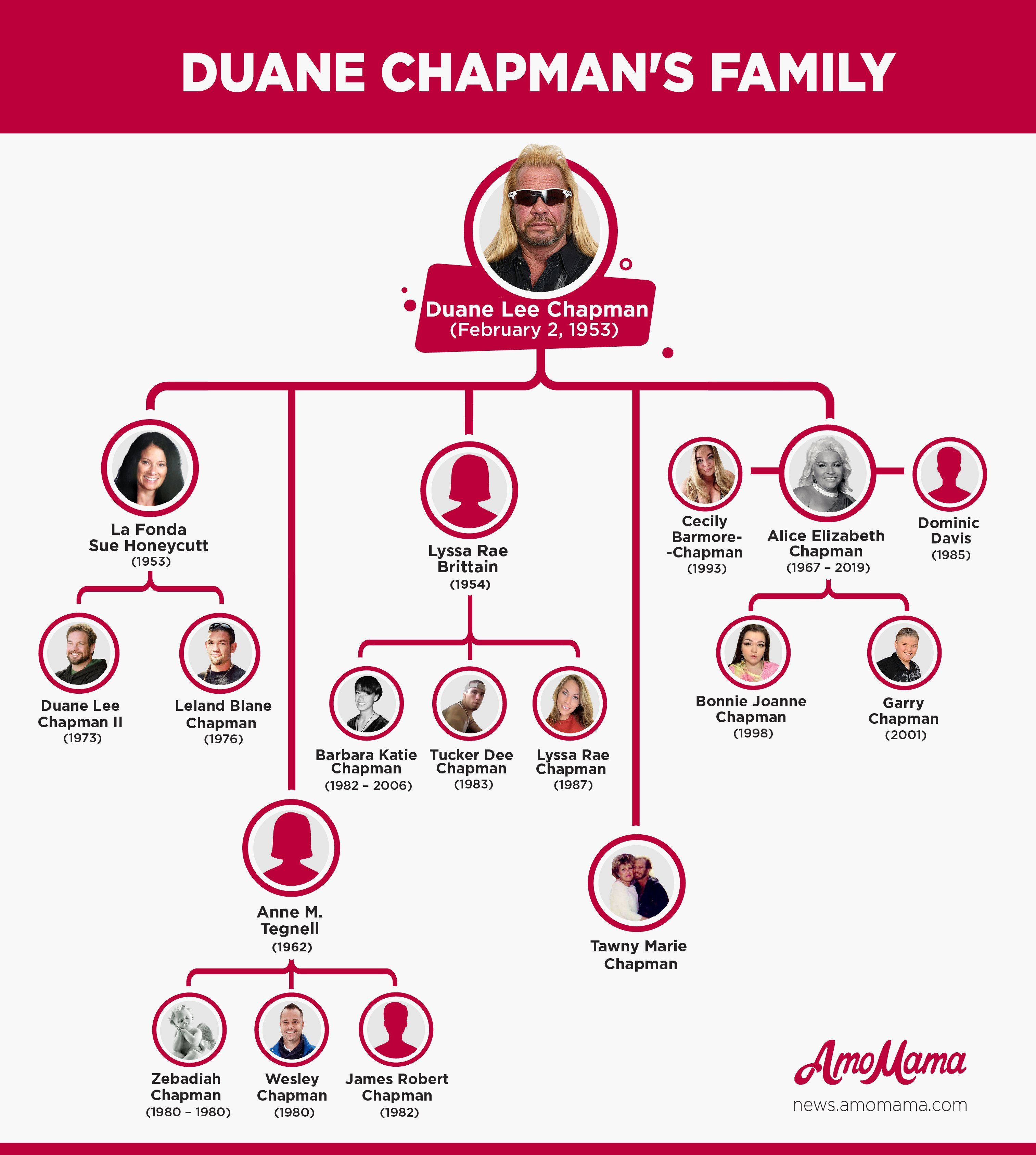 Duane 'Dog' Chapman's Five Wives and Twelve Children / amomama.com