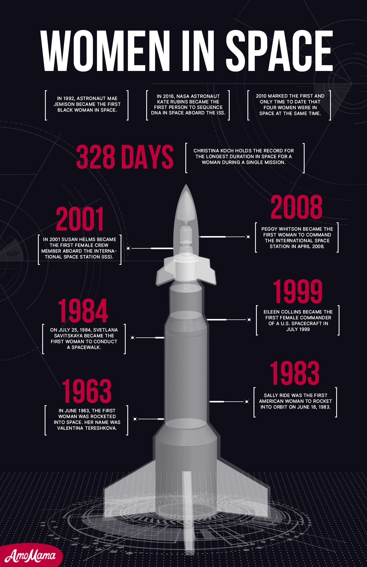 Timeline of women in space   Source: Amomedia
