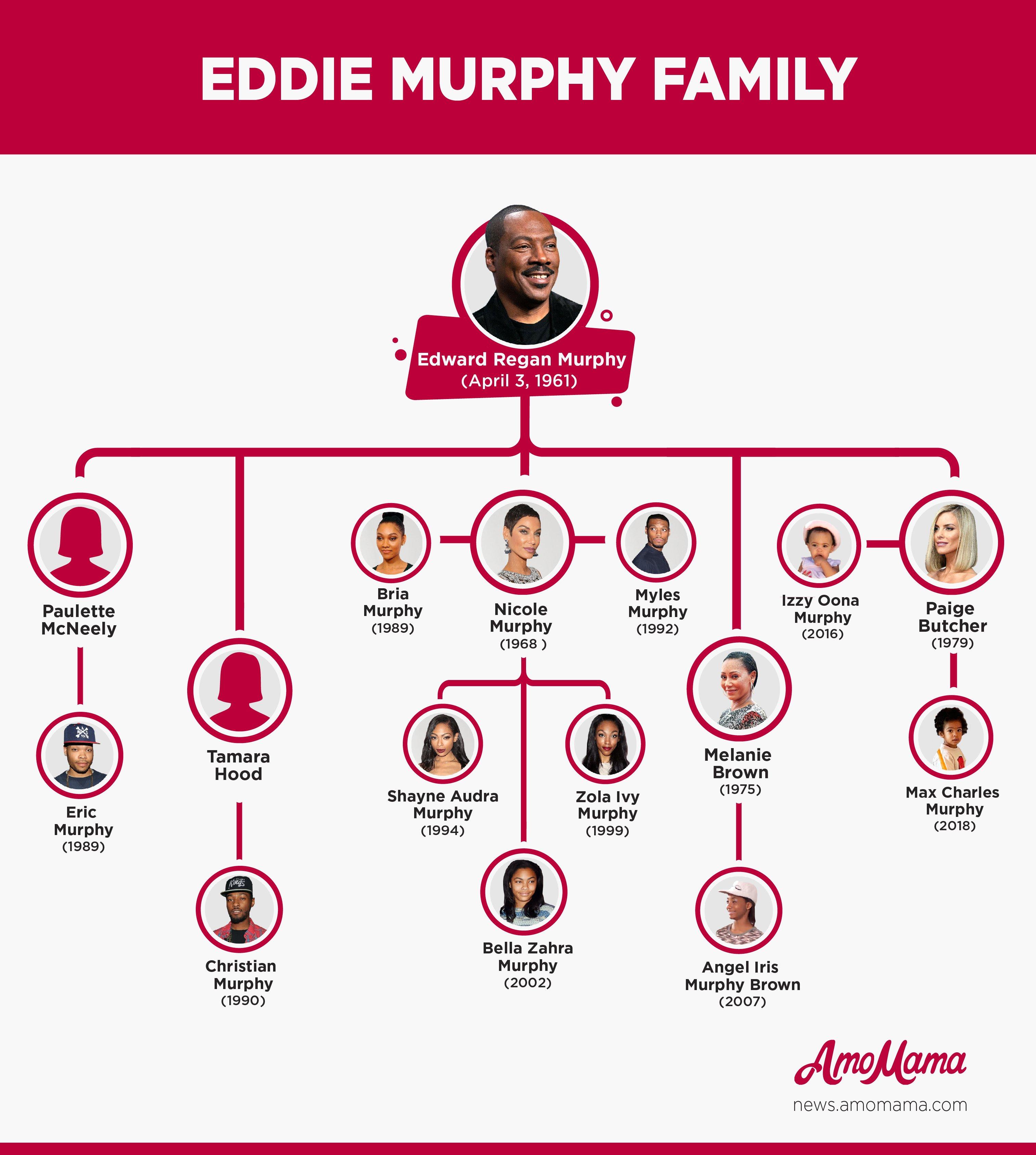 Eddie Murphy Family Tree / amomama.com