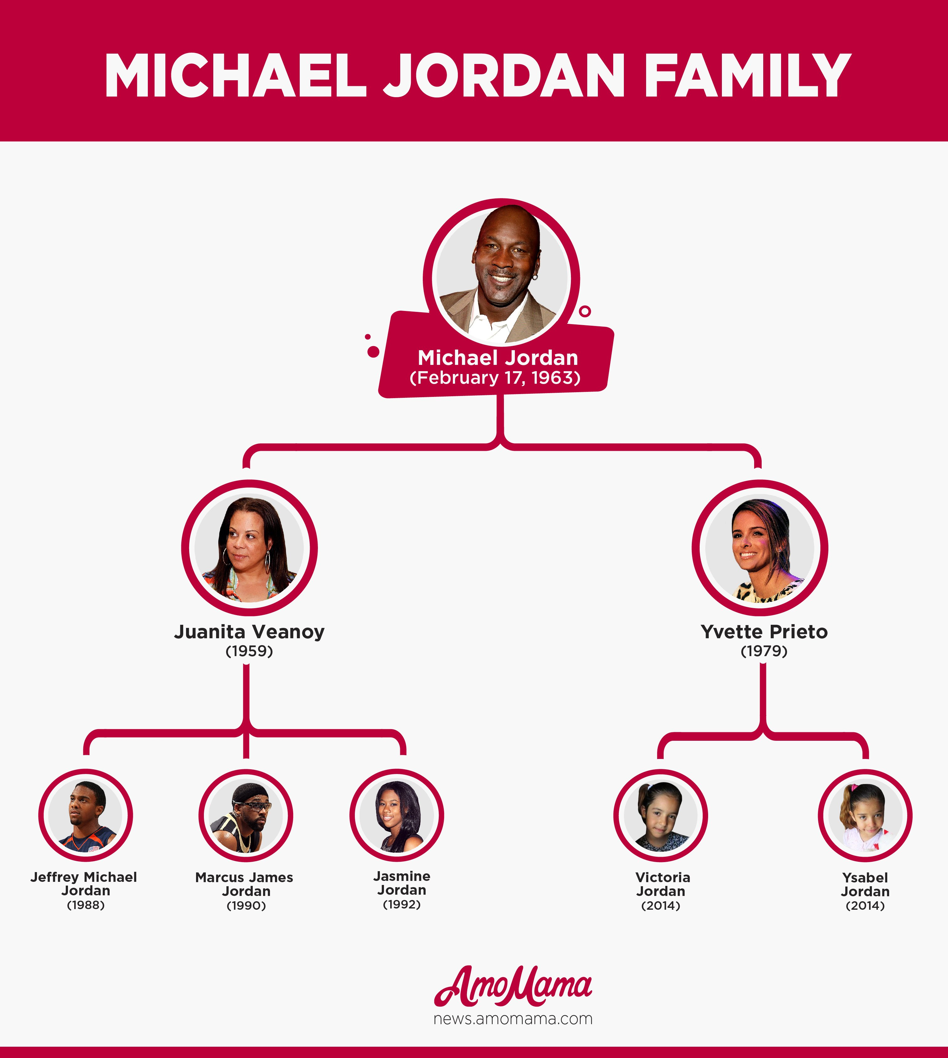 Michael Jordan's Family Tree / amomama.com